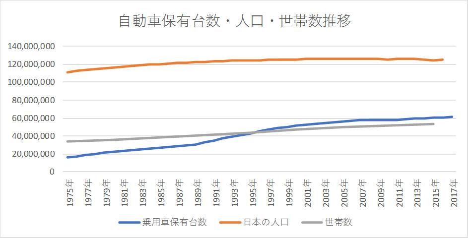 自動車保有台数・人口・世帯数推移