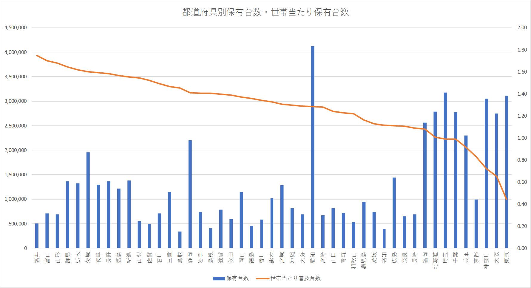 都道府県別保有台数・世帯当たり保有台数