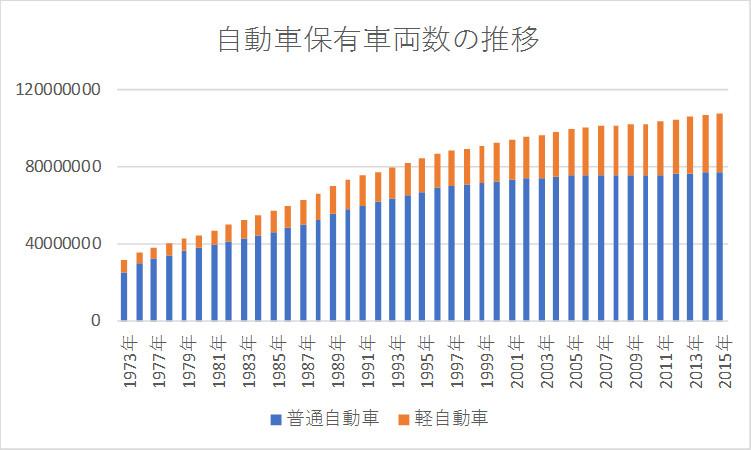 自動車保有車両数の推移