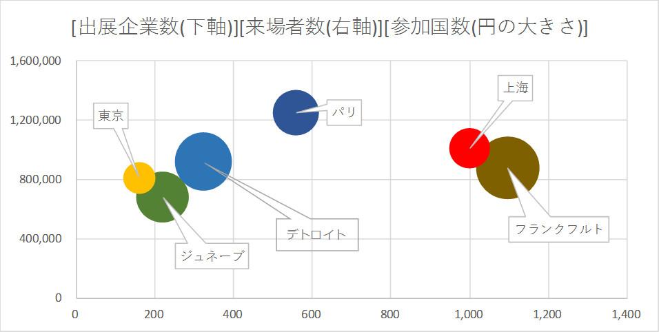 世界のモーターショー_[出展企業数(下軸)][来場者数(右軸)][参加国数(円の大きさ)]
