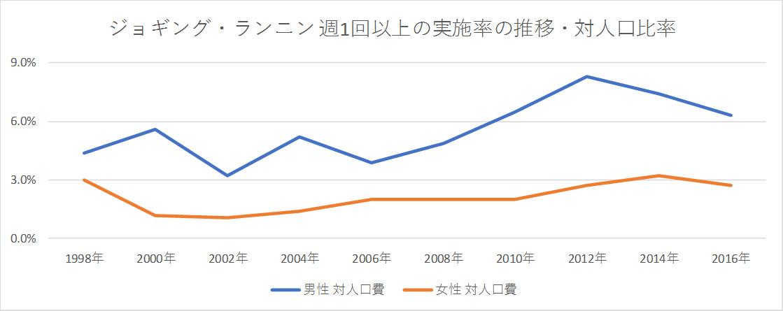 ジョギング・ランニン 週1回以上の実施率の推移・対人口比率