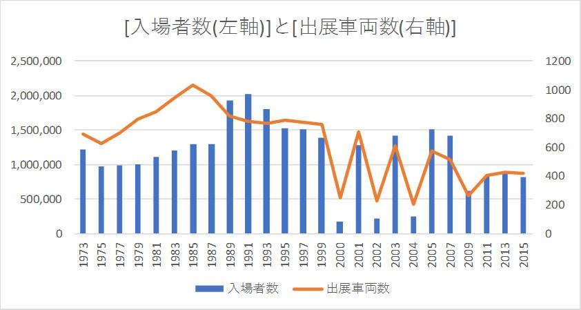 東京モーターショー[入場者数(左軸)]と[出展車両数(右軸)]