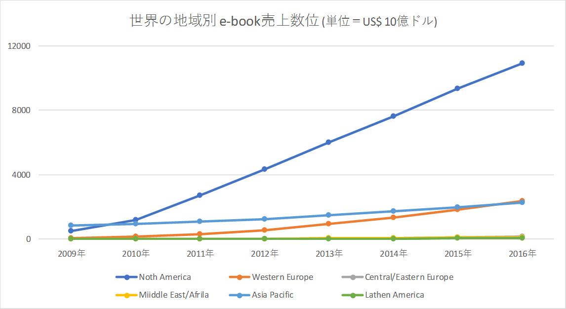 世界の地域別 e-book売上数位
