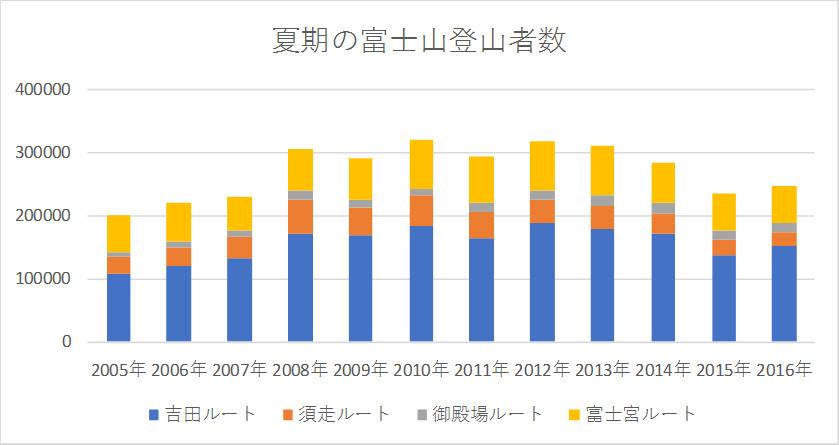 夏期の富士山登山者数