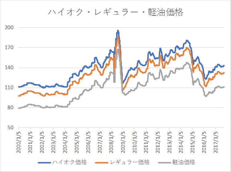ハイオク・レギュラー・軽油価格