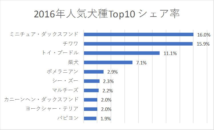 populardog_2016_Top10