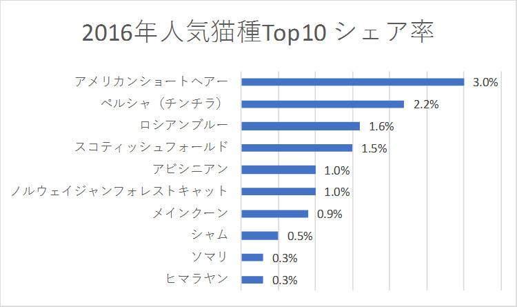 2016年人気猫種Top10 シェア率