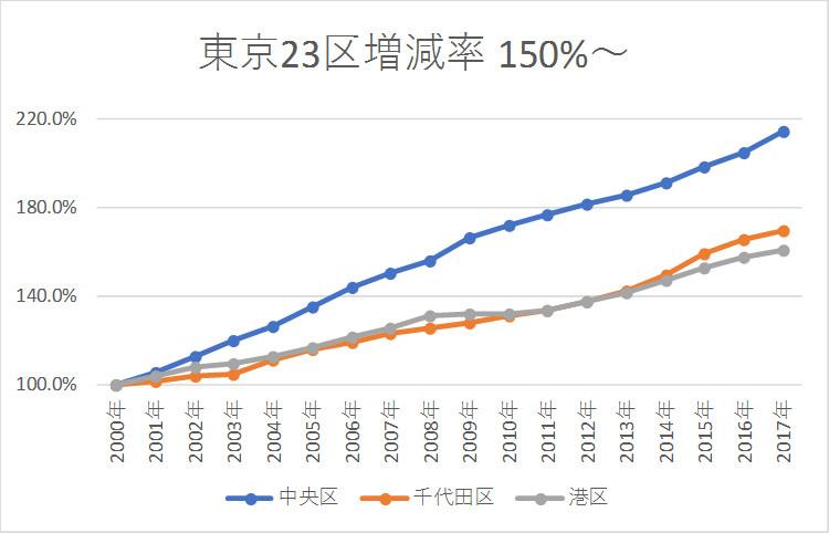 東京も2040年は人口減少、年少人口減少は加速 | 流転三昧