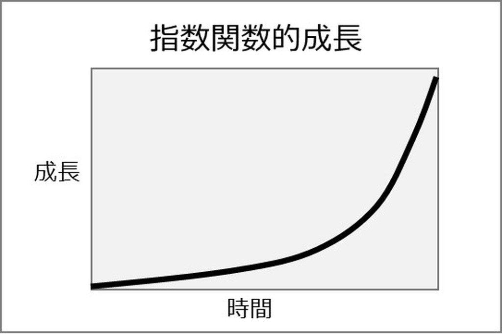 「指数関数的に伸びる」の画像検索結果