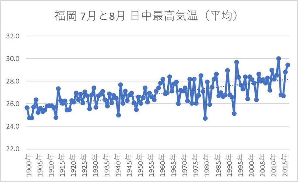 100年前に比べ最高気温は2.8度上昇しているが、学校エアコン設置は約半数